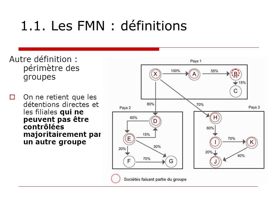 1.1. Les FMN : définitions Autre définition : périmètre des groupes