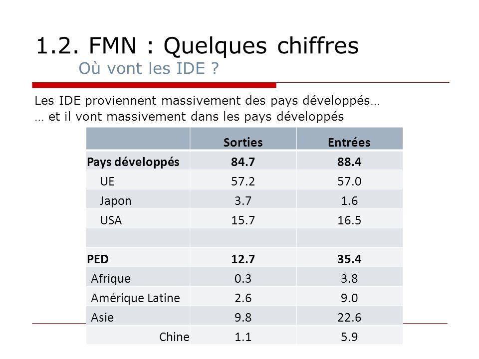 1.2. FMN : Quelques chiffres Où vont les IDE