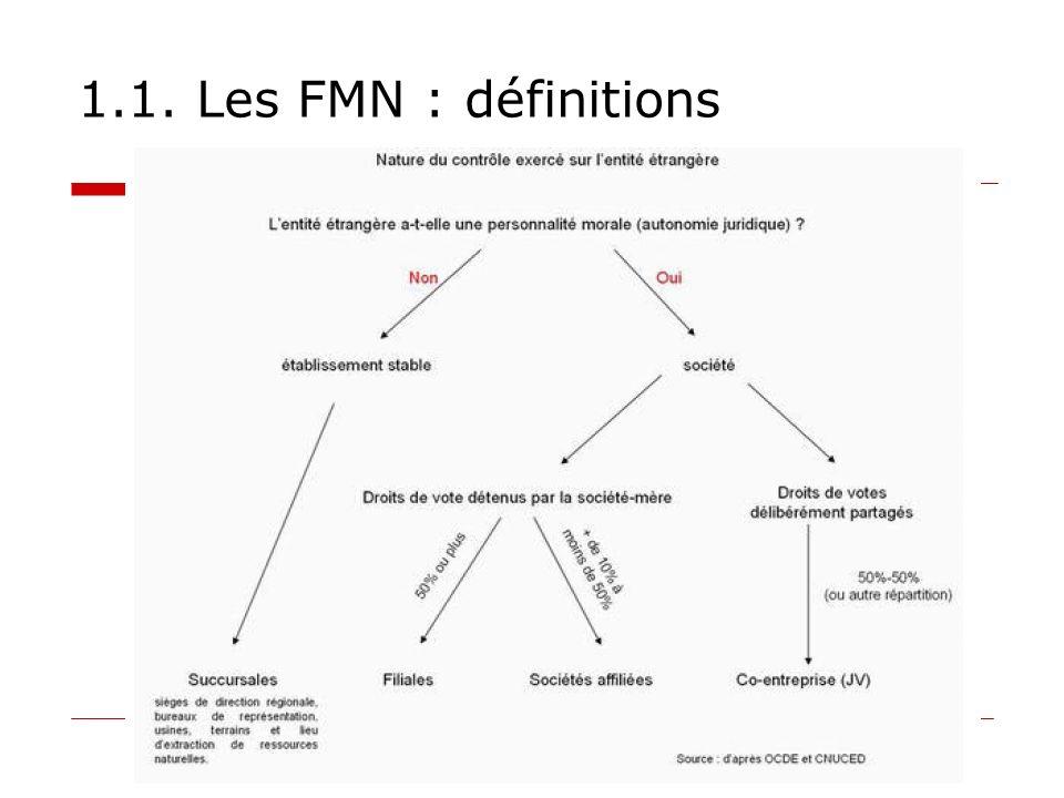 1.1. Les FMN : définitions