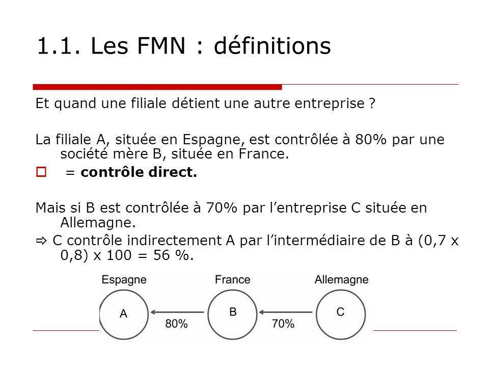 1.1. Les FMN : définitions Et quand une filiale détient une autre entreprise