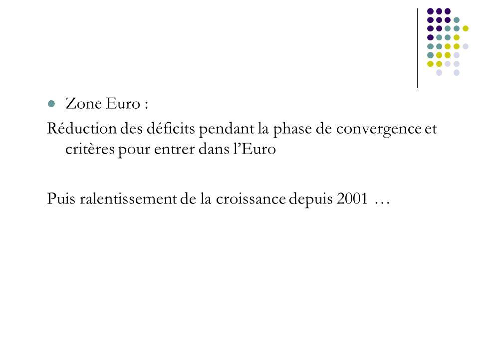 Zone Euro : Réduction des déficits pendant la phase de convergence et critères pour entrer dans l'Euro.