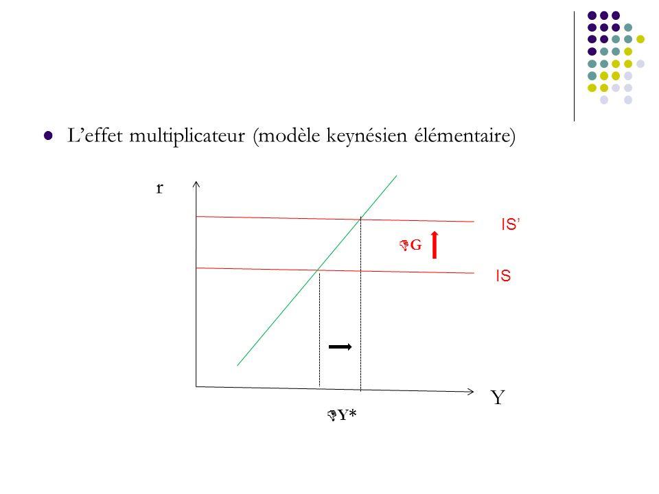 L'effet multiplicateur (modèle keynésien élémentaire)