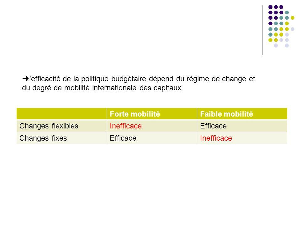 L'efficacité de la politique budgétaire dépend du régime de change et
