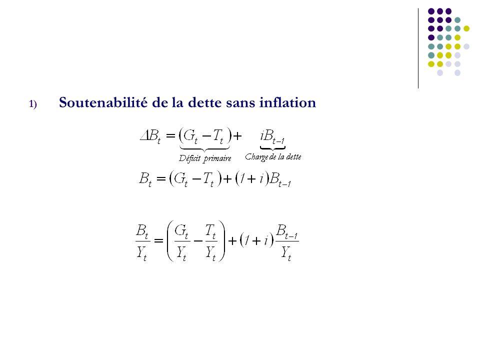 Soutenabilité de la dette sans inflation