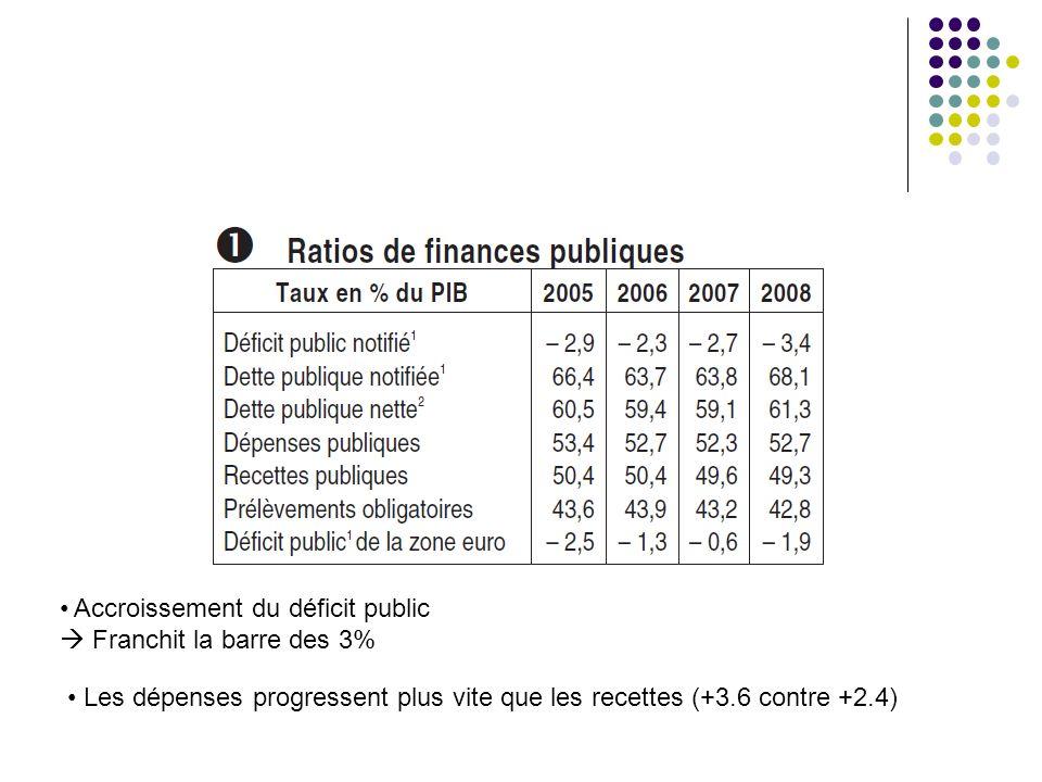 Accroissement du déficit public