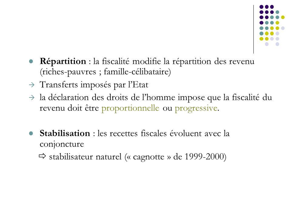 Répartition : la fiscalité modifie la répartition des revenu (riches-pauvres ; famille-célibataire)