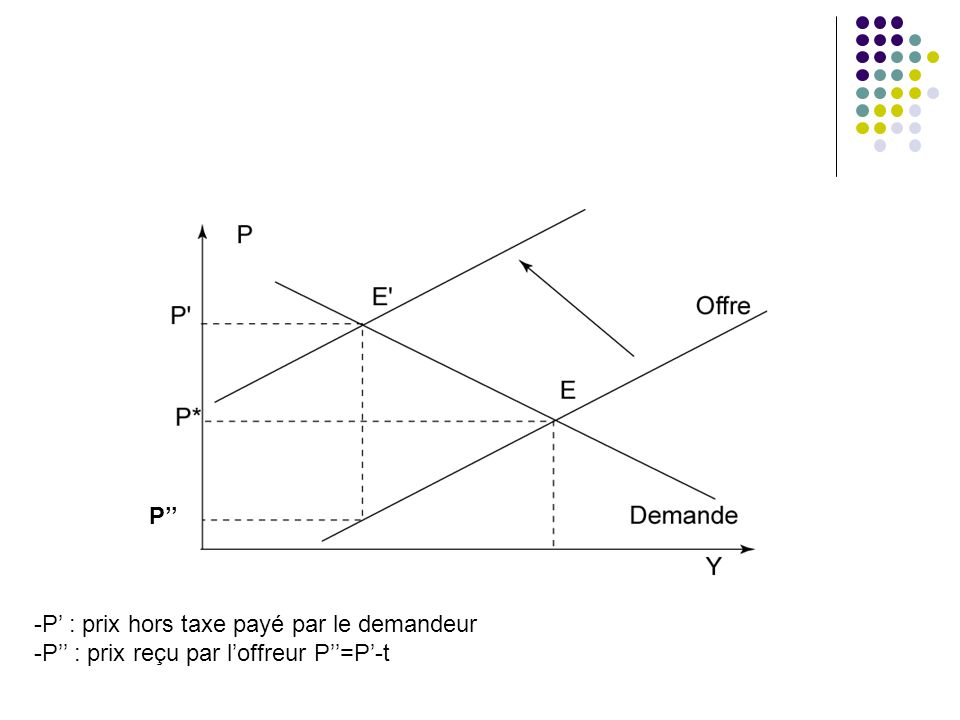 P'' P' : prix hors taxe payé par le demandeur P'' : prix reçu par l'offreur P''=P'-t