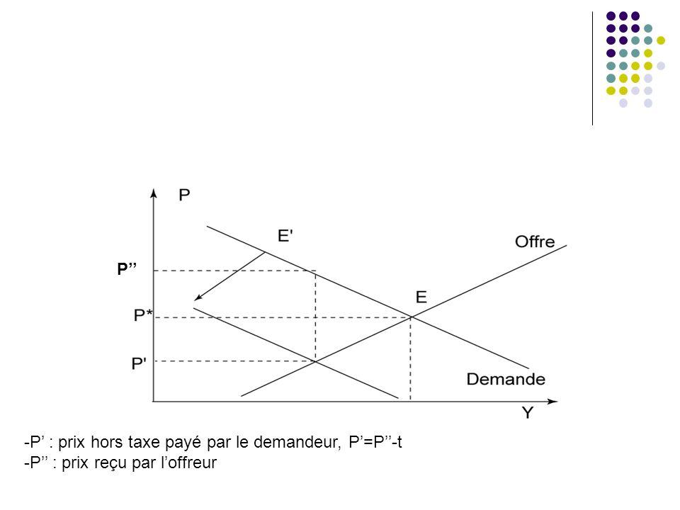P'' P' : prix hors taxe payé par le demandeur, P'=P''-t P'' : prix reçu par l'offreur