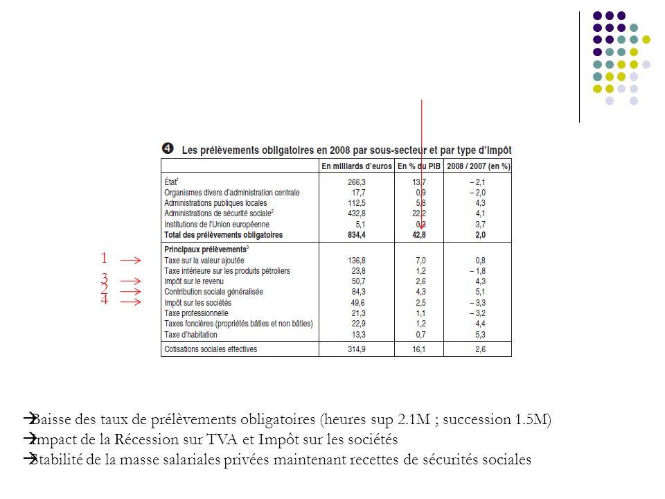 13. 2. 4. Baisse des taux de prélèvements obligatoires (heures sup 2.1M ; succession 1.5M) Impact de la Récession sur TVA et Impôt sur les sociétés.