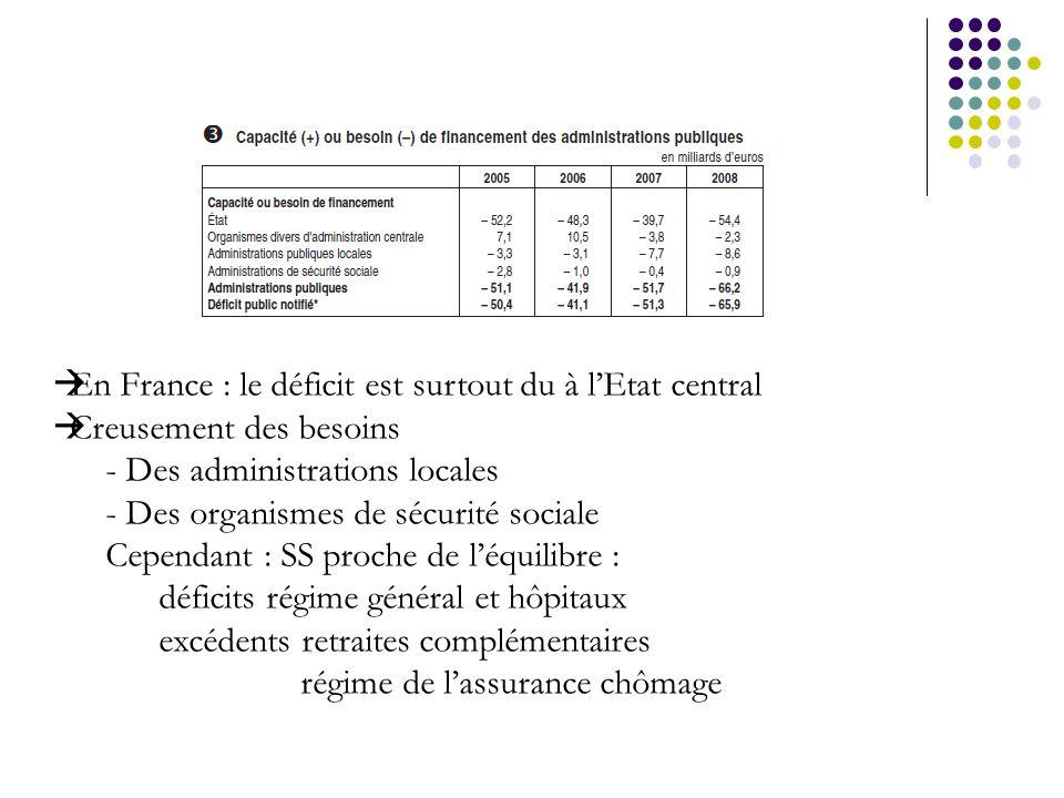 En France : le déficit est surtout du à l'Etat central