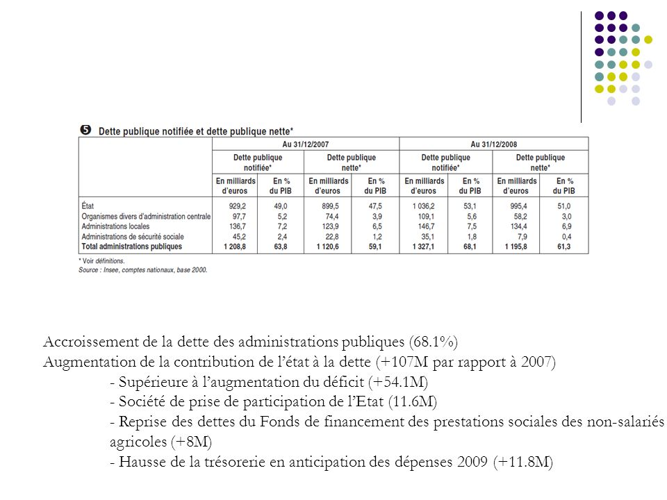 Accroissement de la dette des administrations publiques (68.1%)