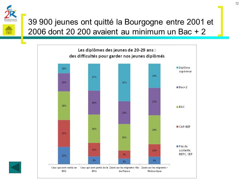 39 900 jeunes ont quitté la Bourgogne entre 2001 et 2006 dont 20 200 avaient au minimum un Bac + 2