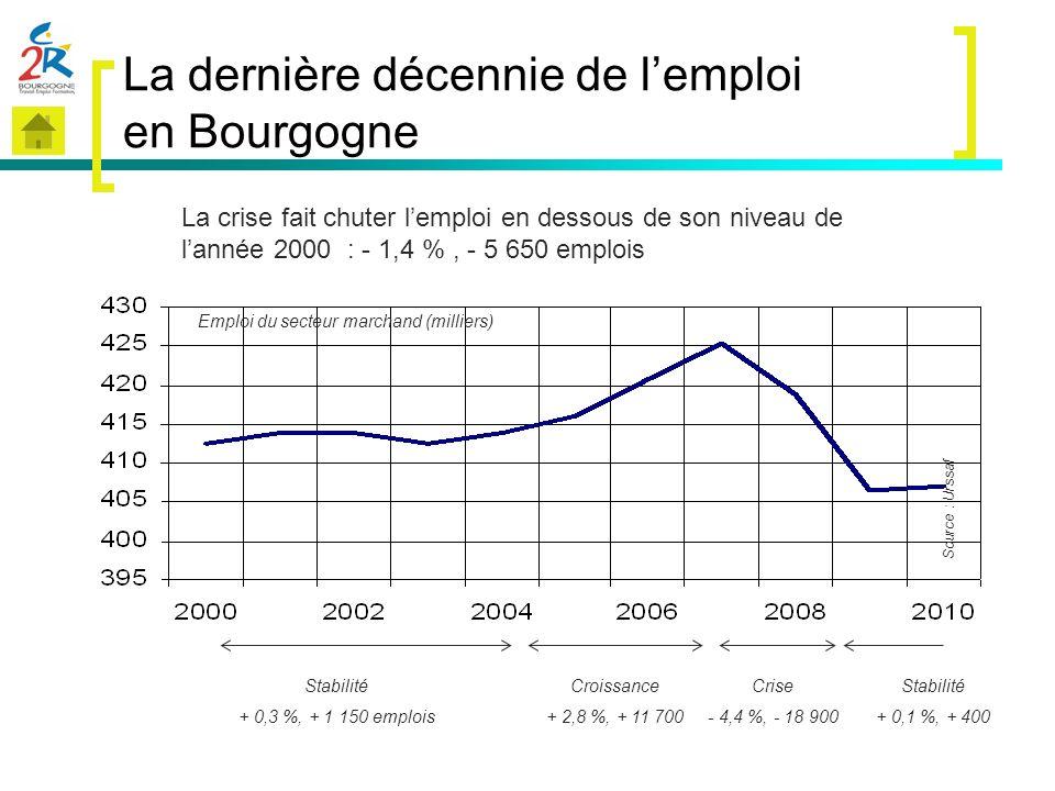 La dernière décennie de l'emploi en Bourgogne