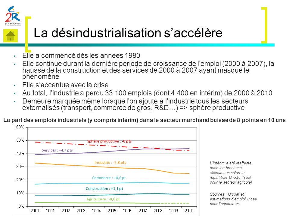 La désindustrialisation s'accélère
