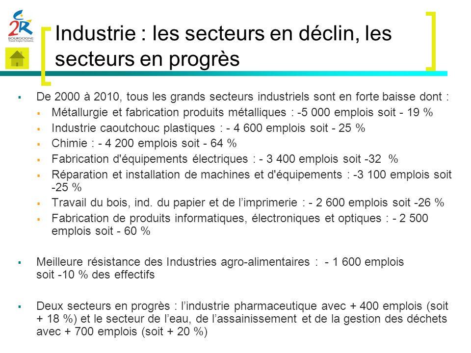 Industrie : les secteurs en déclin, les secteurs en progrès