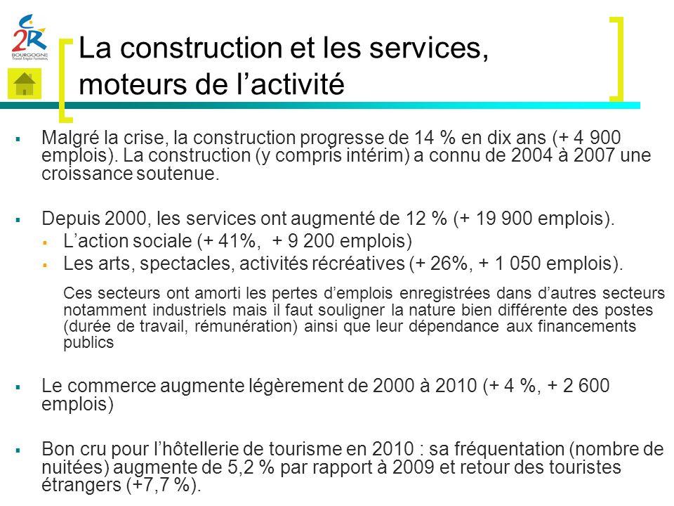 La construction et les services, moteurs de l'activité