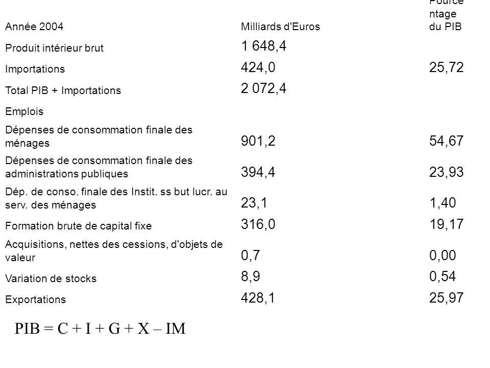Année 2004 Milliards d Euros. Pourcentage du PIB. Produit intérieur brut. 1 648,4. Importations.