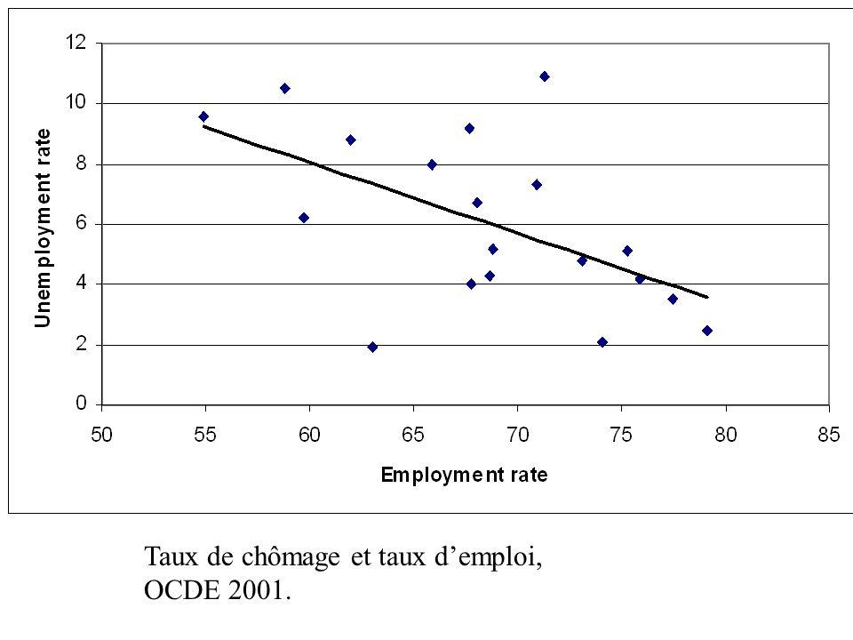 Taux de chômage et taux d'emploi, OCDE 2001.