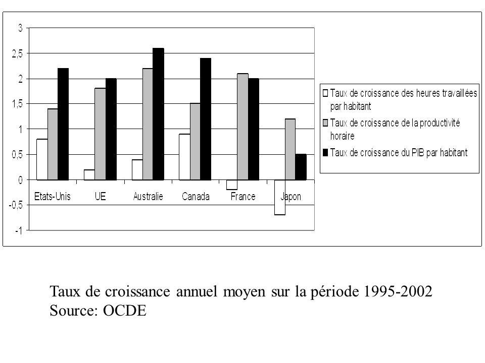 Taux de croissance annuel moyen sur la période 1995-2002