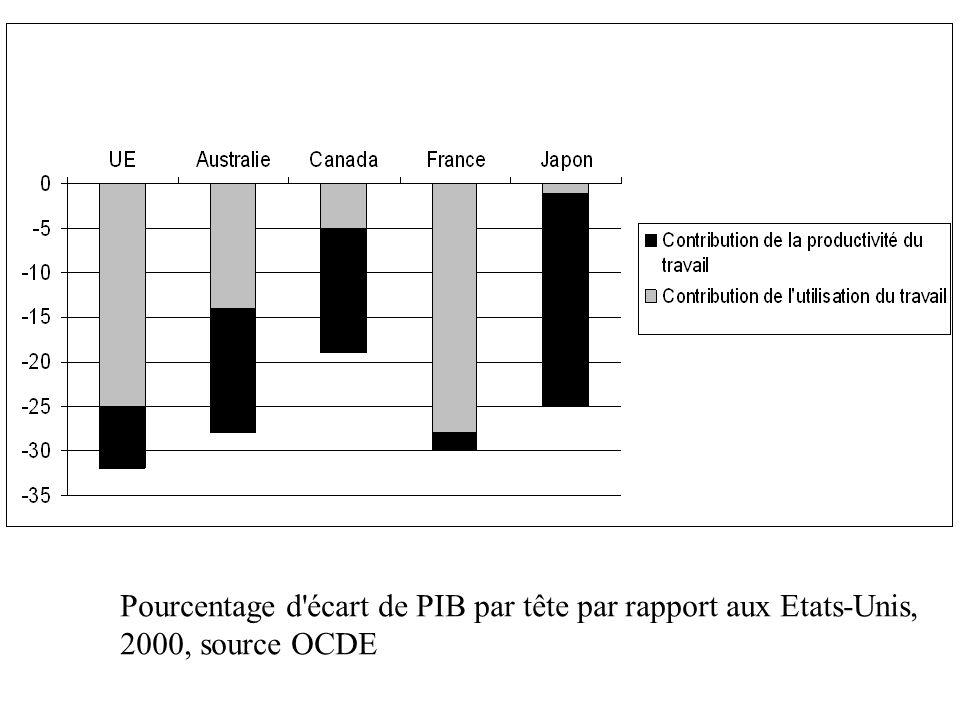 Pourcentage d écart de PIB par tête par rapport aux Etats-Unis,