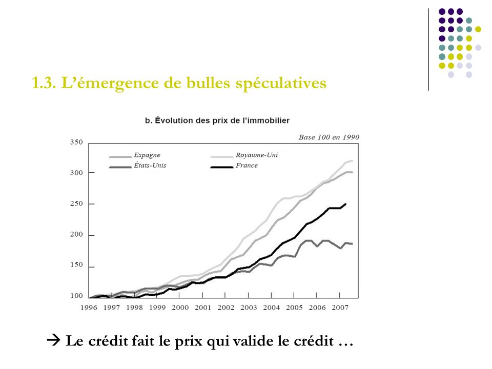 1.3. L'émergence de bulles spéculatives