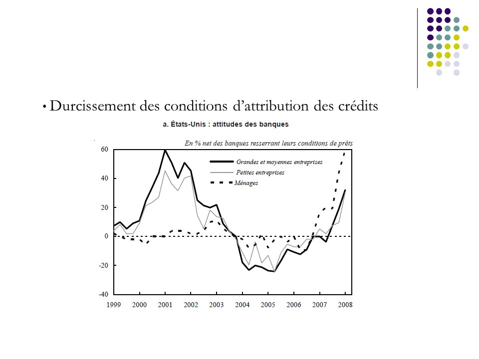 Durcissement des conditions d'attribution des crédits