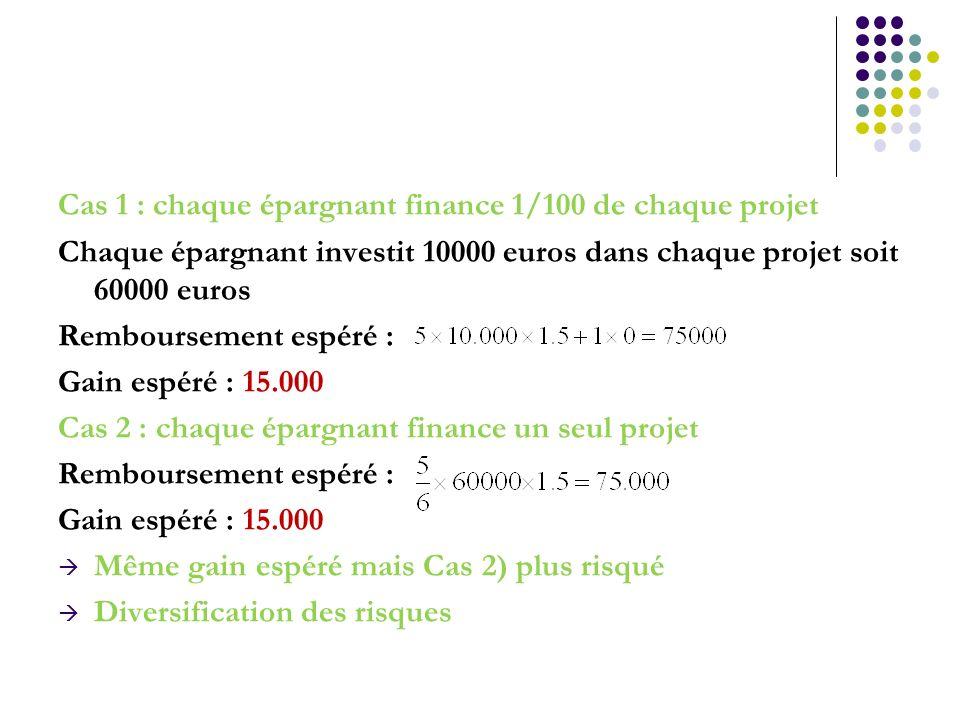 Cas 1 : chaque épargnant finance 1/100 de chaque projet