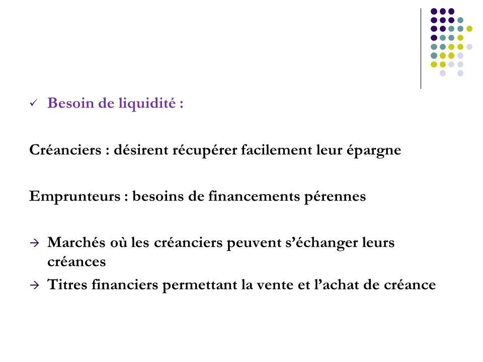 Besoin de liquidité : Créanciers : désirent récupérer facilement leur épargne. Emprunteurs : besoins de financements pérennes.