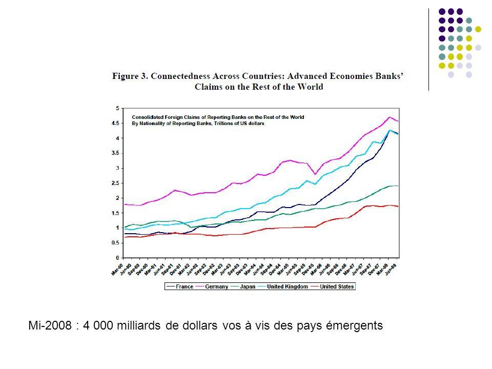 Mi-2008 : 4 000 milliards de dollars vos à vis des pays émergents