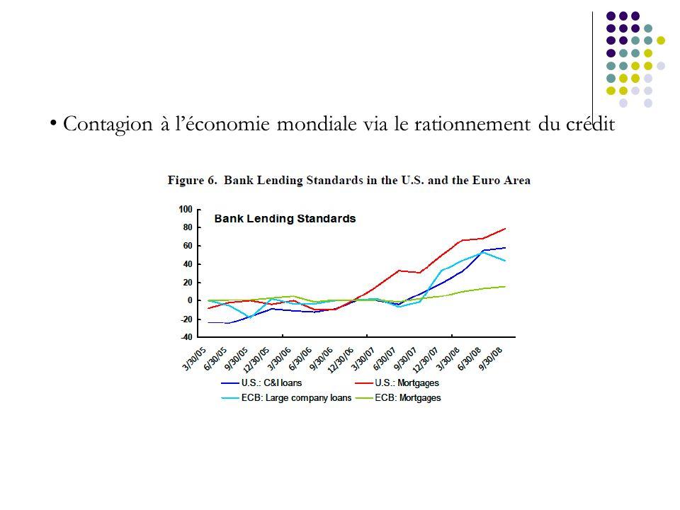 Contagion à l'économie mondiale via le rationnement du crédit