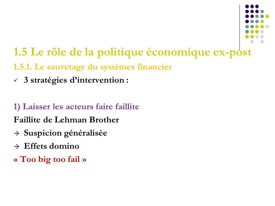 1.5 Le rôle de la politique économique ex-post