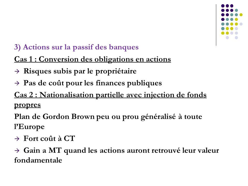 3) Actions sur la passif des banques