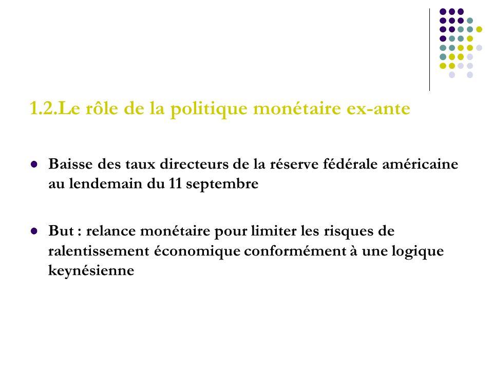 1.2.Le rôle de la politique monétaire ex-ante