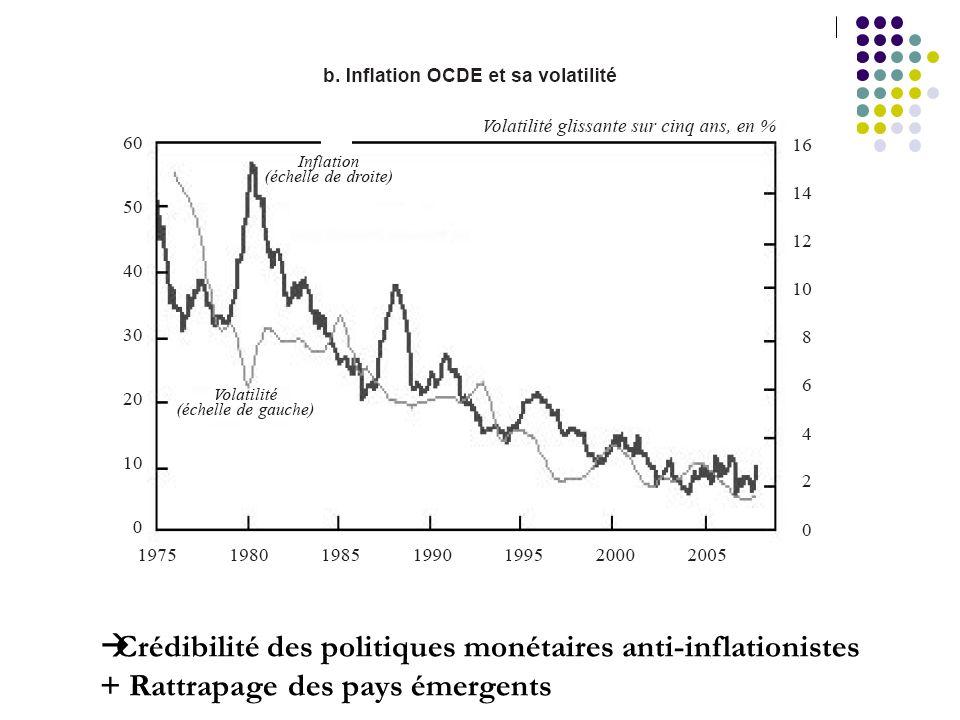 Crédibilité des politiques monétaires anti-inflationistes