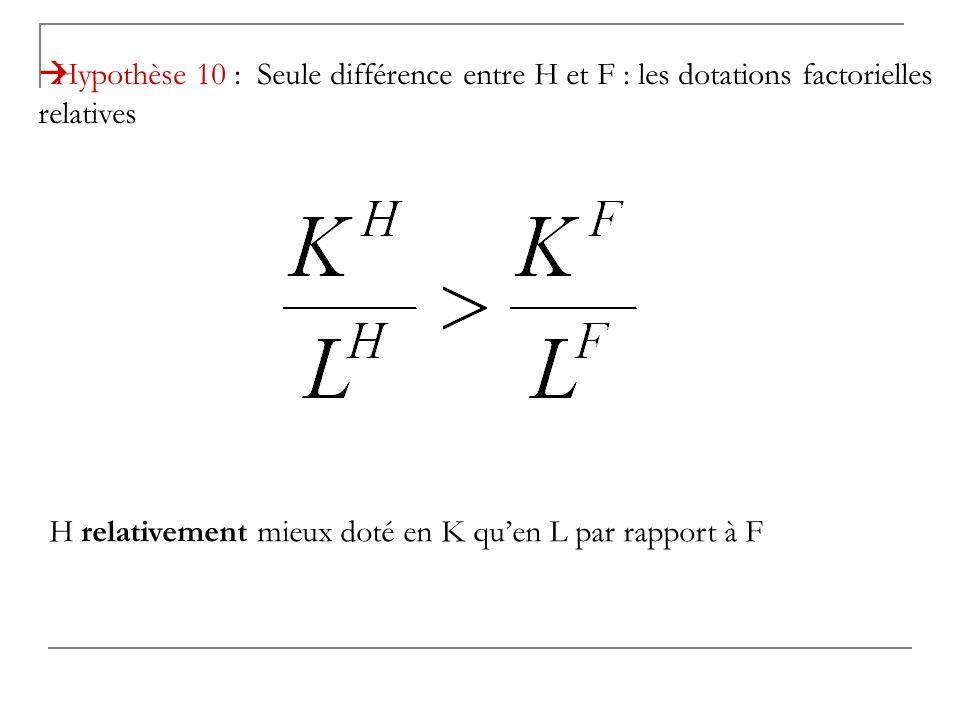 Hypothèse 10 : Seule différence entre H et F : les dotations factorielles