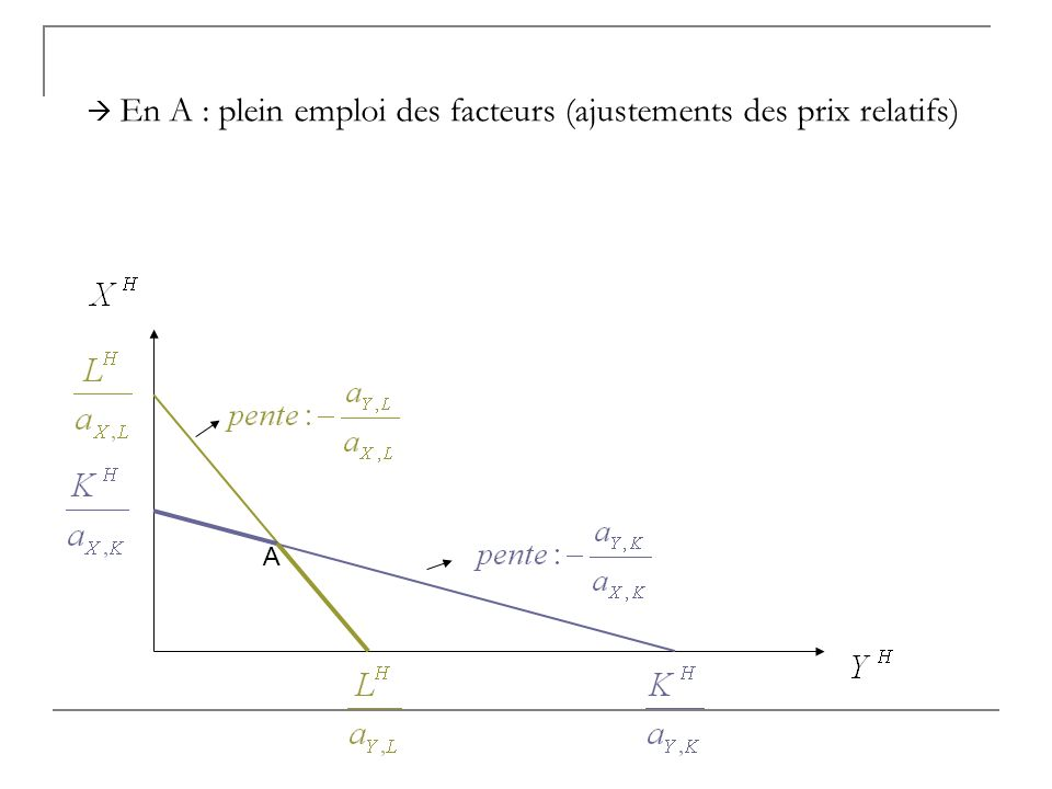  En A : plein emploi des facteurs (ajustements des prix relatifs)
