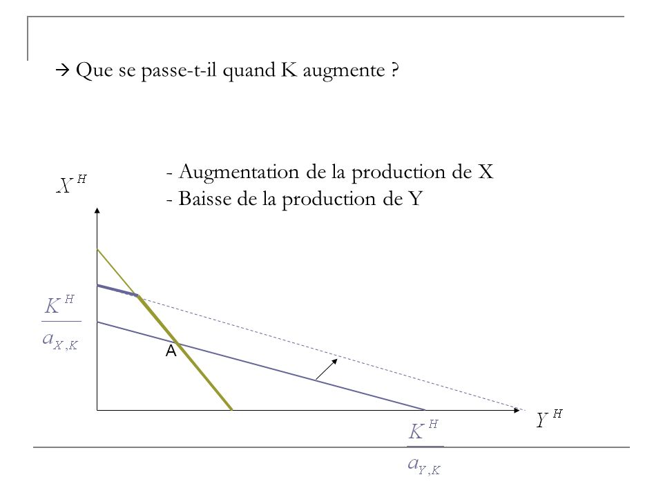 Augmentation de la production de X Baisse de la production de Y