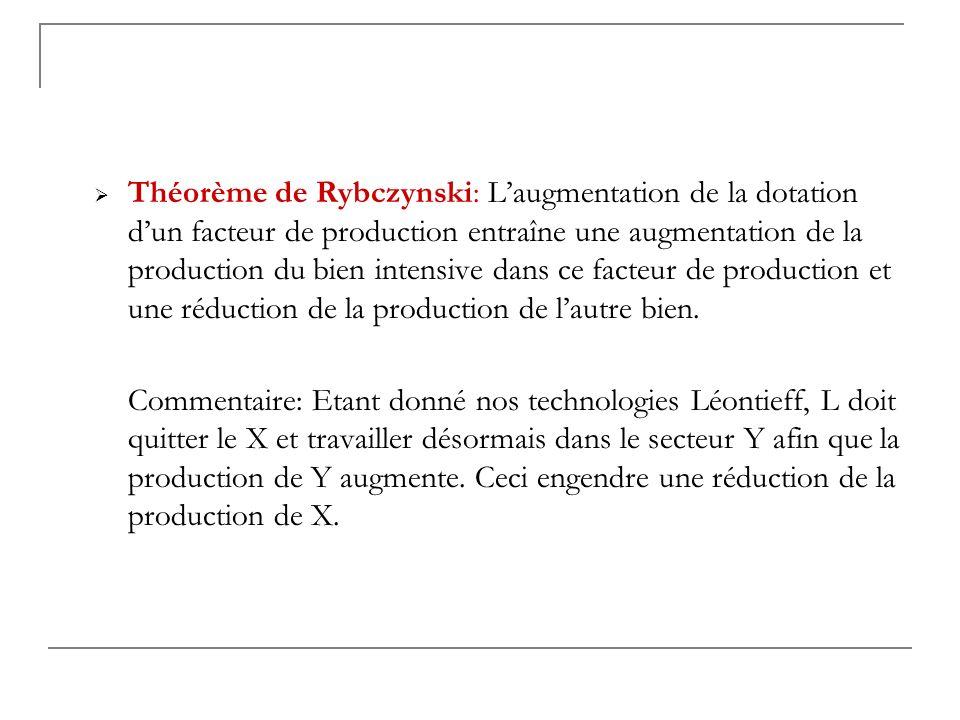 Théorème de Rybczynski: L'augmentation de la dotation d'un facteur de production entraîne une augmentation de la production du bien intensive dans ce facteur de production et une réduction de la production de l'autre bien.