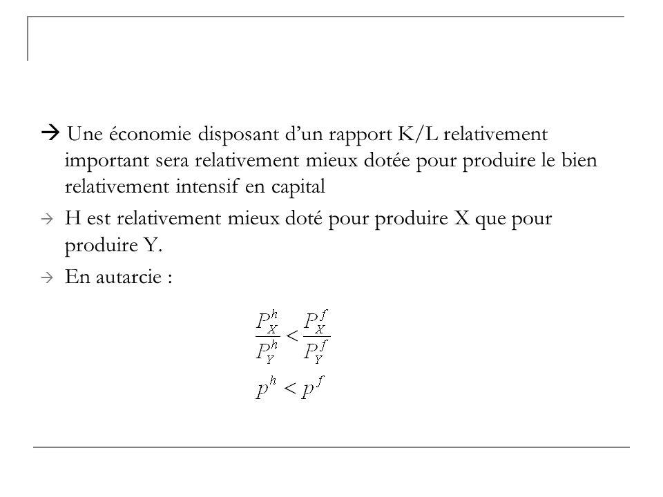  Une économie disposant d'un rapport K/L relativement important sera relativement mieux dotée pour produire le bien relativement intensif en capital