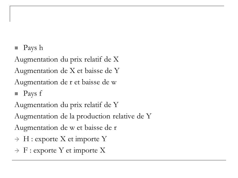 Pays h Augmentation du prix relatif de X. Augmentation de X et baisse de Y. Augmentation de r et baisse de w.