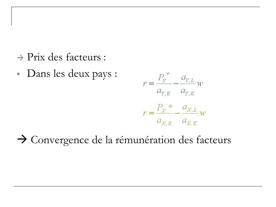 Prix des facteurs : Dans les deux pays :  Convergence de la rémunération des facteurs