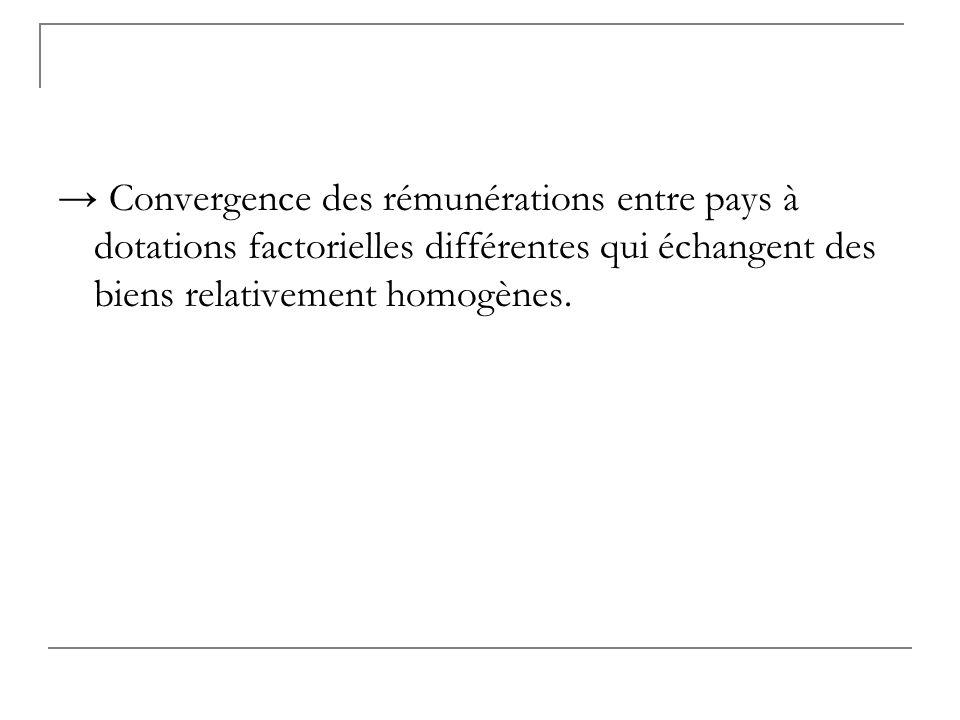 → Convergence des rémunérations entre pays à dotations factorielles différentes qui échangent des biens relativement homogènes.