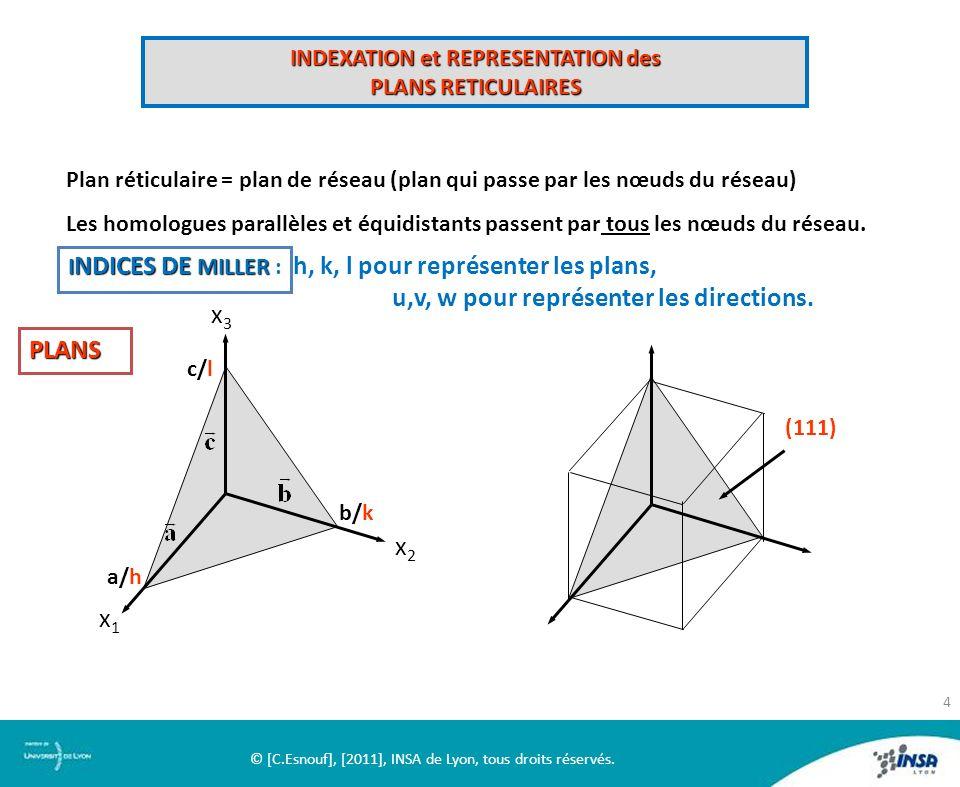 INDEXATION et REPRESENTATION des