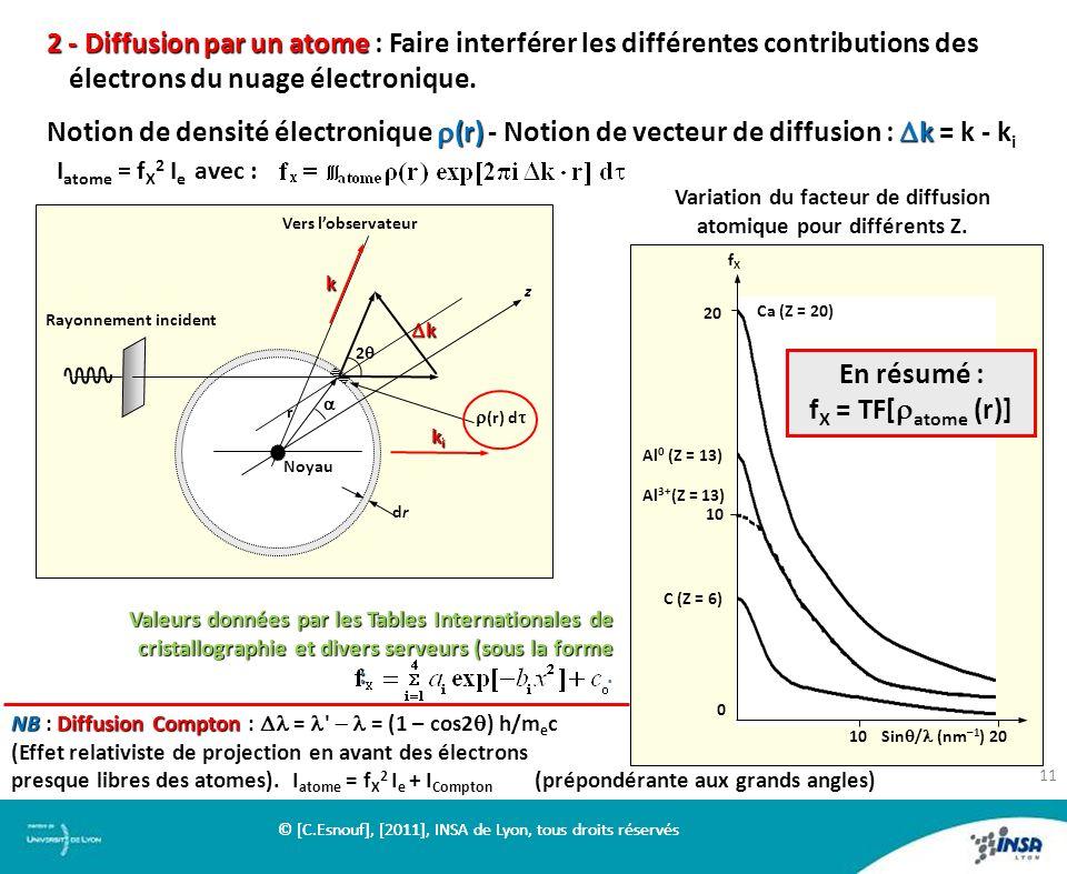 Variation du facteur de diffusion atomique pour différents Z.