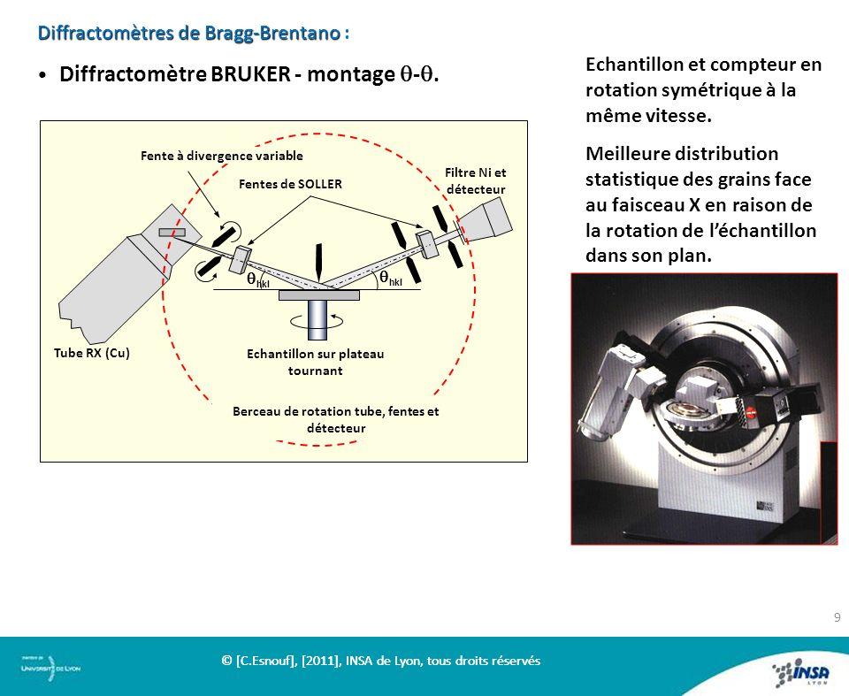 Diffractomètres de Bragg-Brentano :