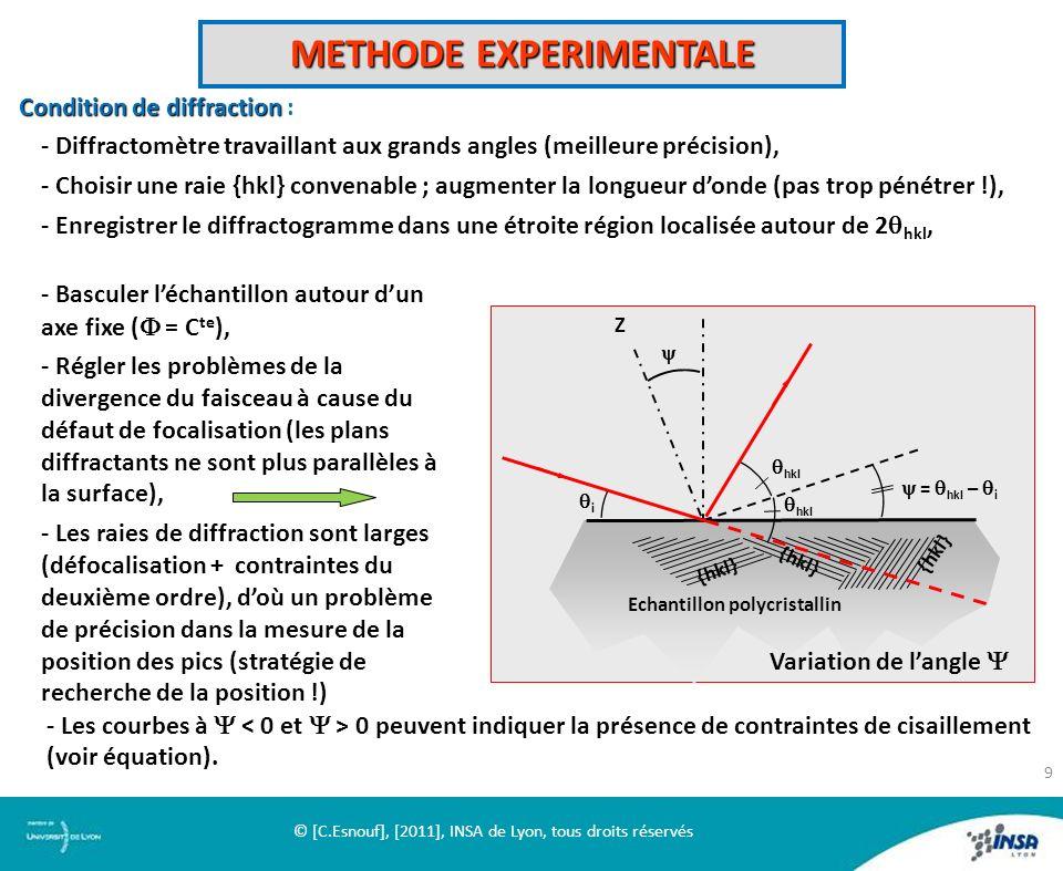 METHODE EXPERIMENTALE