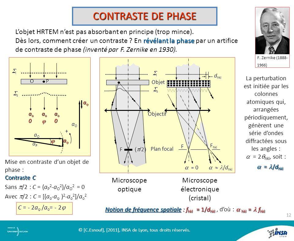CONTRASTE DE PHASE F. Zernike (1888-1966) L'objet HRTEM n'est pas absorbant en principe (trop mince).