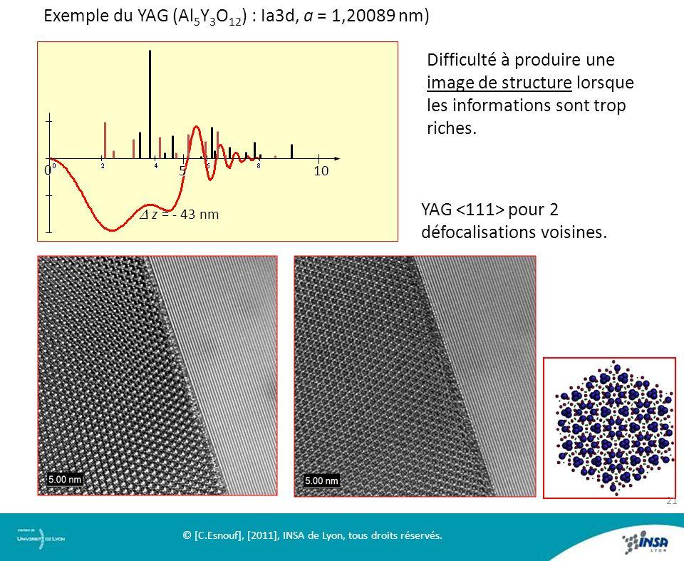 Exemple du YAG (Al5Y3O12) : Ia3d, a = 1,20089 nm)