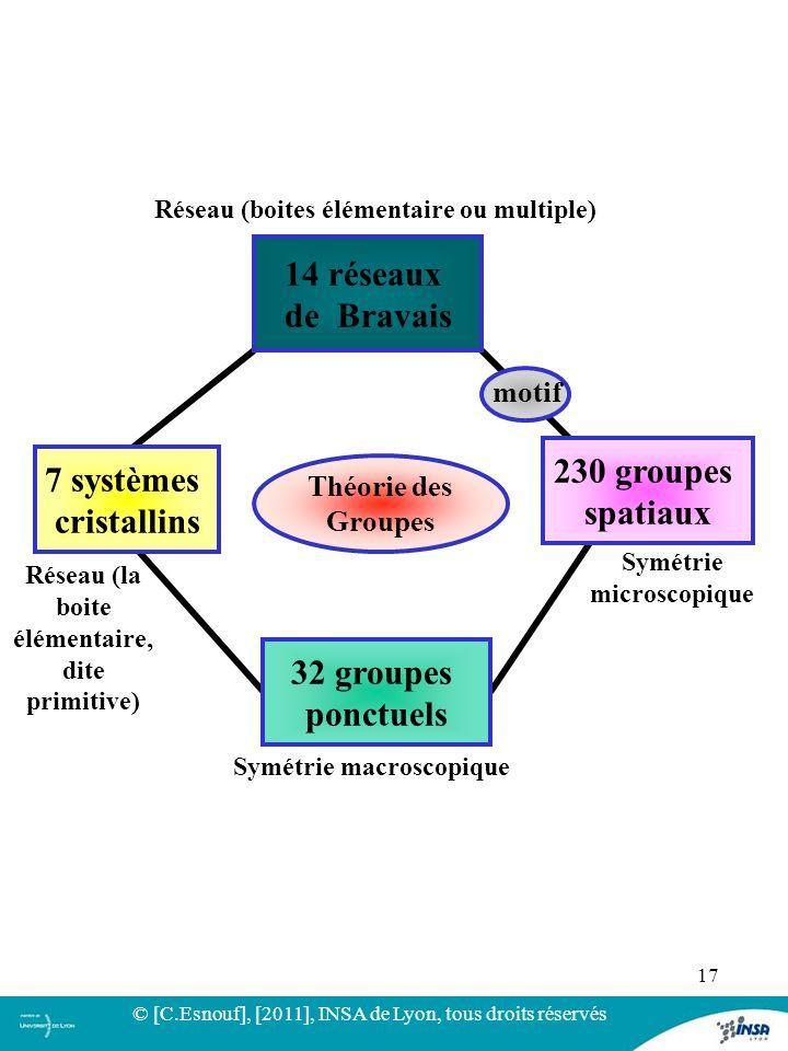 14 réseaux de Bravais 230 groupes 7 systèmes spatiaux cristallins