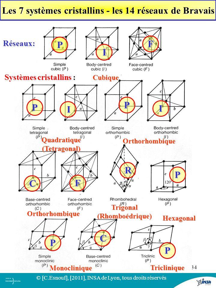 Les 7 systèmes cristallins - les 14 réseaux de Bravais